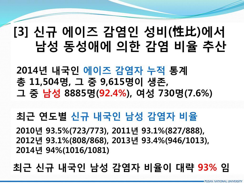 [3] 신규 에이즈 감염인 성비(性比)에서 남성 동성애에 의한 감염 비율 추산 2014년 내국인 에이즈 감염자 누적 통계